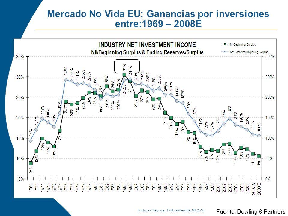Justicia y Seguros - Fort Lauderdale- 06/ 2010 Fuente: Dowling & Partners Mercado No Vida EU: Ganancias por inversiones entre:1969 – 2008E