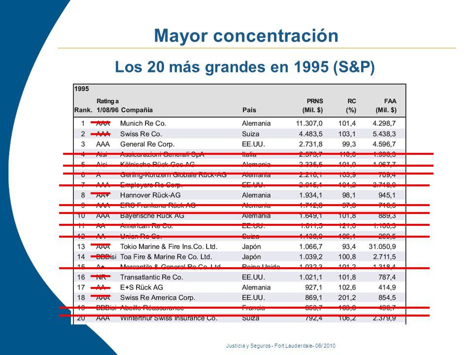 Justicia y Seguros - Fort Lauderdale- 06/ 2010 Mayor concentración Los 20 más grandes en 1995 (S&P)