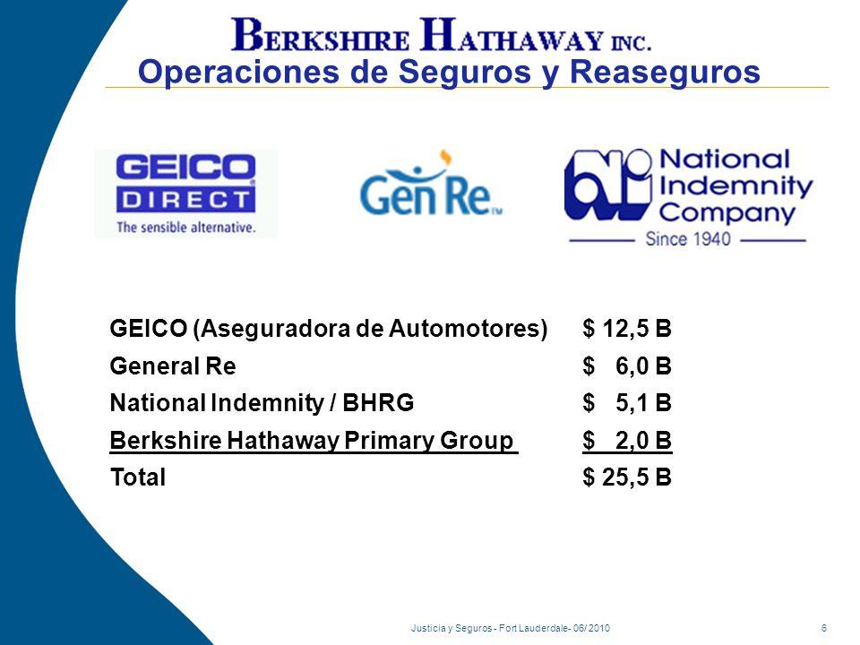 Justicia y Seguros - Fort Lauderdale- 06/ 2010 Reaseguros: Tendencias de mercado Alto consumo de Capital = Oportunidad Costo del Capital (ROE) = Endurecimiento.
