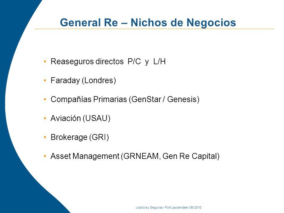 Justicia y Seguros - Fort Lauderdale- 06/ 2010 General Re – Nichos de Negocios Reaseguros directos P/C y L/H Faraday (Londres) Compañías Primarias (GenStar / Genesis) Aviación (USAU) Brokerage (GRI) Asset Management (GRNEAM, Gen Re Capital)