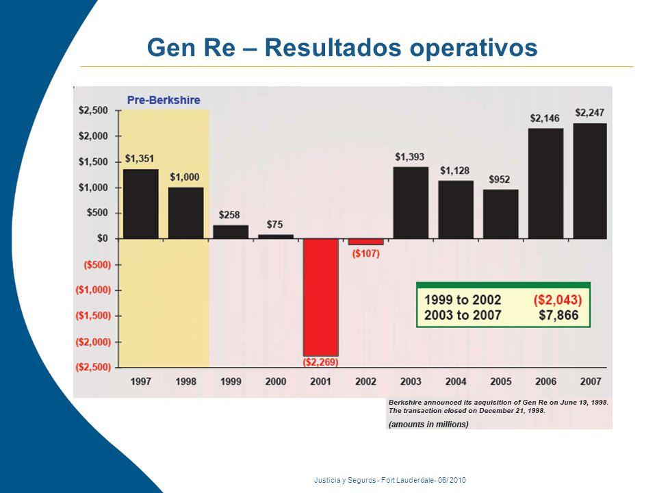 Justicia y Seguros - Fort Lauderdale- 06/ 2010 Consecuencias inmediatas Fuente: Bloomberg Las acciones mundiales pierden casi la mitad de su valor, o 30 Billones USD en 2008.