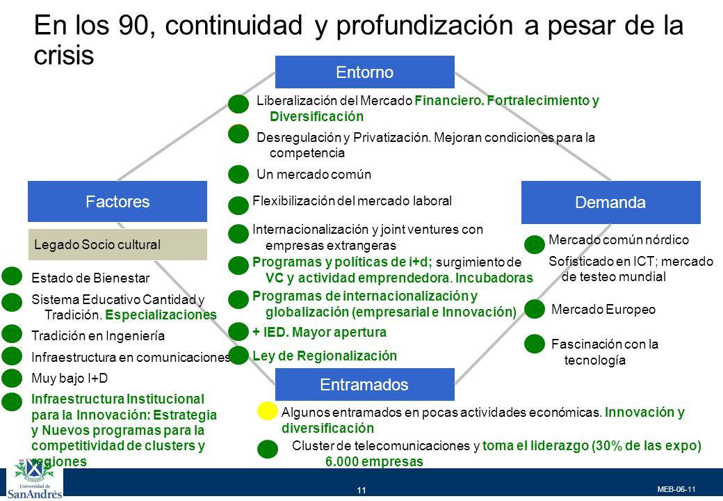 MEB-06-11 11 En los 90, continuidad y profundización a pesar de la crisis Entorno Entramados Demanda Factores Estado de Bienestar Sistema Educativo Cantidad y Tradición.