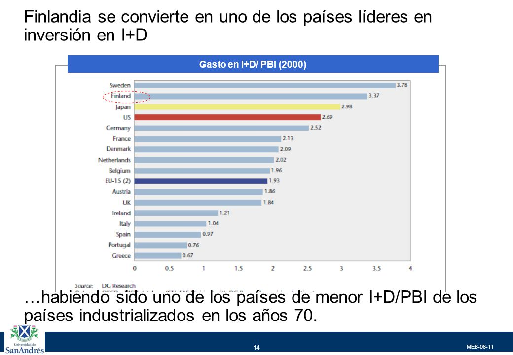 MEB-06-11 14 Finlandia se convierte en uno de los países líderes en inversión en I+D Gasto en I+D/ PBI (2000) …habiendo sido uno de los países de meno
