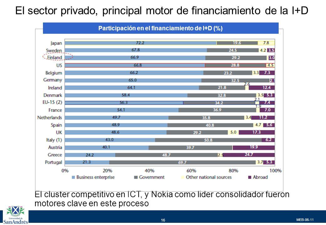 MEB-06-11 16 El sector privado, principal motor de financiamiento de la I+D El cluster competitivo en ICT, y Nokia como lider consolidador fueron motores clave en este proceso Participación en el financiamiento de I+D (%)