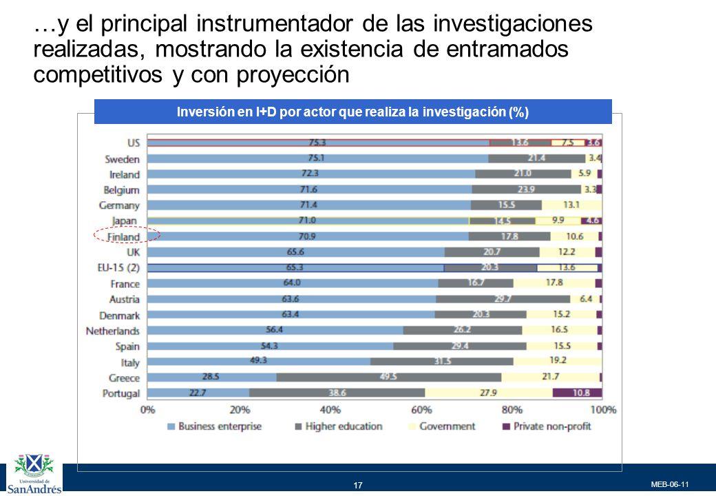 MEB-06-11 17 …y el principal instrumentador de las investigaciones realizadas, mostrando la existencia de entramados competitivos y con proyección Inversión en I+D por actor que realiza la investigación (%)