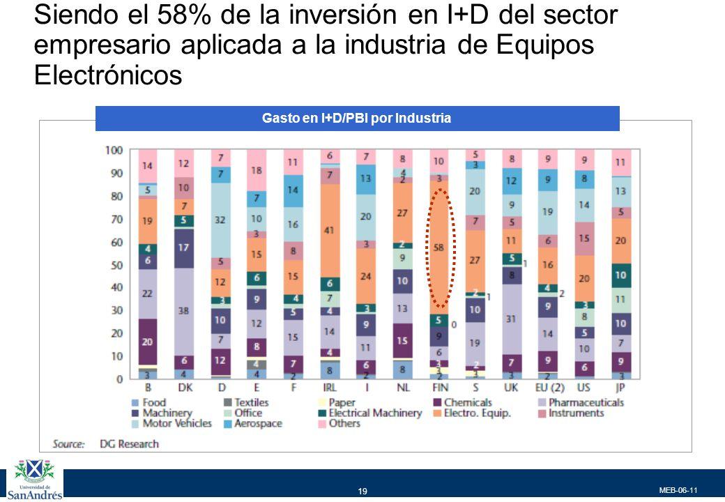MEB-06-11 19 Siendo el 58% de la inversión en I+D del sector empresario aplicada a la industria de Equipos Electrónicos Gasto en I+D/PBI por Industria