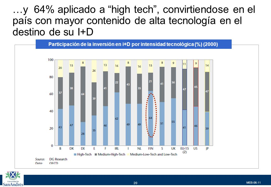 MEB-06-11 20 …y 64% aplicado a high tech, convirtiendose en el país con mayor contenido de alta tecnología en el destino de su I+D Participación de la inversión en i+D por intensidad tecnológica (%) (2000)