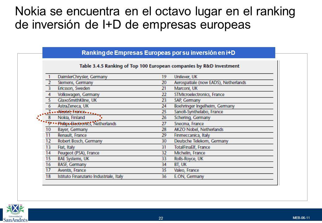 MEB-06-11 22 Nokia se encuentra en el octavo lugar en el ranking de inversión de I+D de empresas europeas Ranking de Empresas Europeas por su inversión en i+D