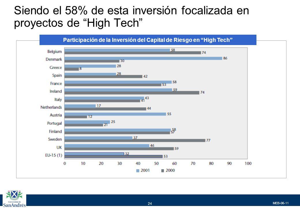MEB-06-11 24 Siendo el 58% de esta inversión focalizada en proyectos de High Tech Participación de la Inversión del Capital de Riesgo en High Tech