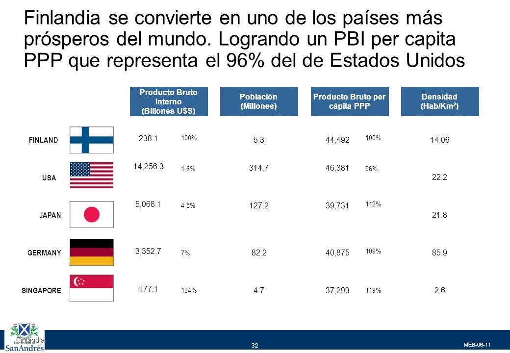 MEB-06-11 32 Finlandia Producto Bruto Interno (Billones U$S) Población (Millones) Producto Bruto per cápita PPP Densidad (Hab/Km 2 ) FINLAND USA JAPAN