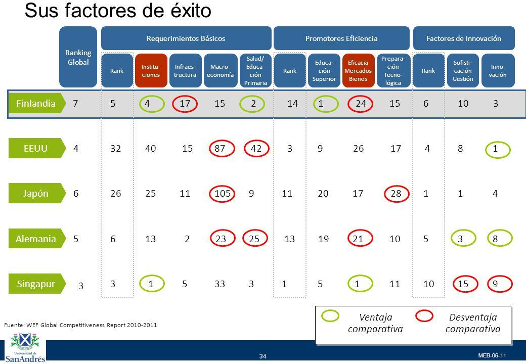 MEB-06-11 34 Institu- ciones Infraes- tructura Macro- economía Salud/ Educa- ción Primaria Requerimientos Básicos Ranking Global Educa- ción Superior Eficacia Mercados Bienes Prepara- ción Tecno- lógica Promotores Eficiencia Sofisti- cación Gestión Inno- vación Factores de Innovación Fuente: WEF Global Competitiveness Report 2010-2011 Rank Ventaja comparativa Desventaja comparativa Finlandia 7541715214124156103 EEUU 43240158742392617481 Japón 6262511105911201728114 Alemania 56132232513192110538 Singapur 3 3153331511110159 Sus factores de éxito