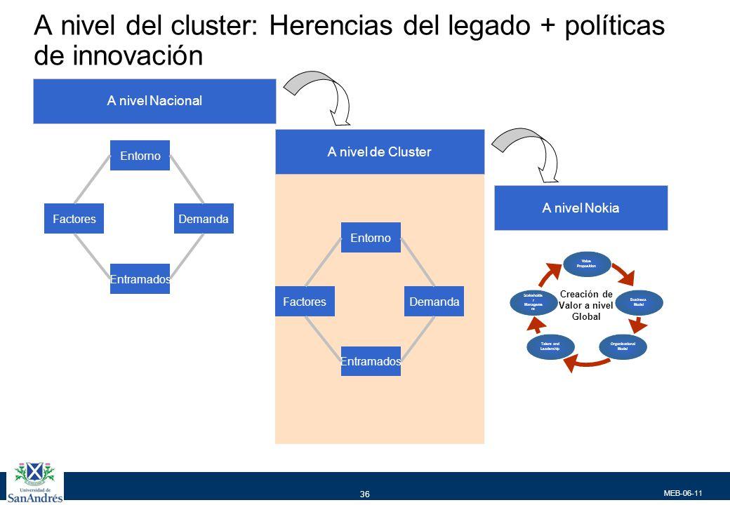 MEB-06-11 36 A nivel del cluster: Herencias del legado + políticas de innovación Entorno Entramados DemandaFactores A nivel Nacional A nivel de Cluste