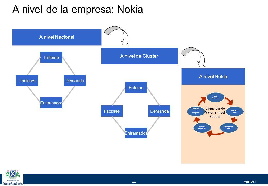 MEB-06-11 44 A nivel de la empresa: Nokia Entorno Entramados DemandaFactores A nivel Nacional A nivel de Cluster A nivel Nokia Entorno Entramados Dema