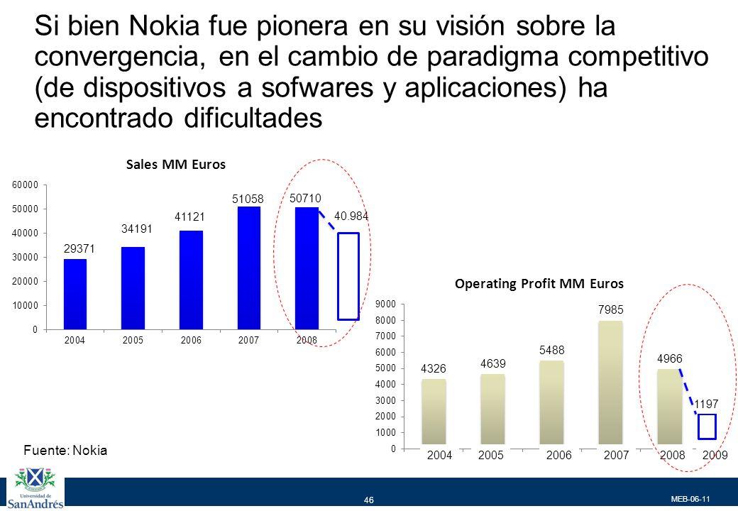 MEB-06-11 46 Si bien Nokia fue pionera en su visión sobre la convergencia, en el cambio de paradigma competitivo (de dispositivos a sofwares y aplicaciones) ha encontrado dificultades 200420052006200720082009 1197 40.984 Fuente: Nokia