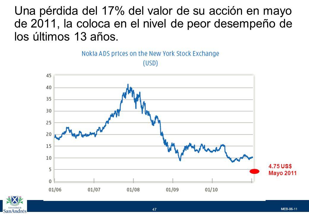 MEB-06-11 47 Una pérdida del 17% del valor de su acción en mayo de 2011, la coloca en el nivel de peor desempeño de los últimos 13 años. 4.75 US$ Mayo