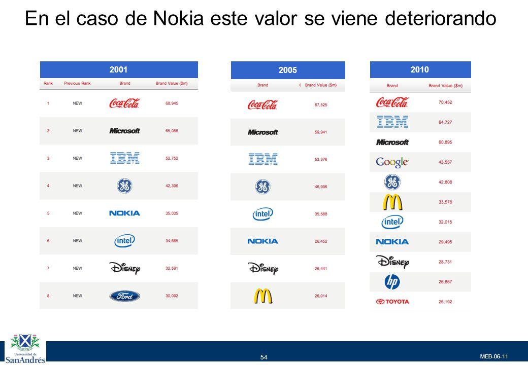 MEB-06-11 54 En el caso de Nokia este valor se viene deteriorando 2001 2005 2010
