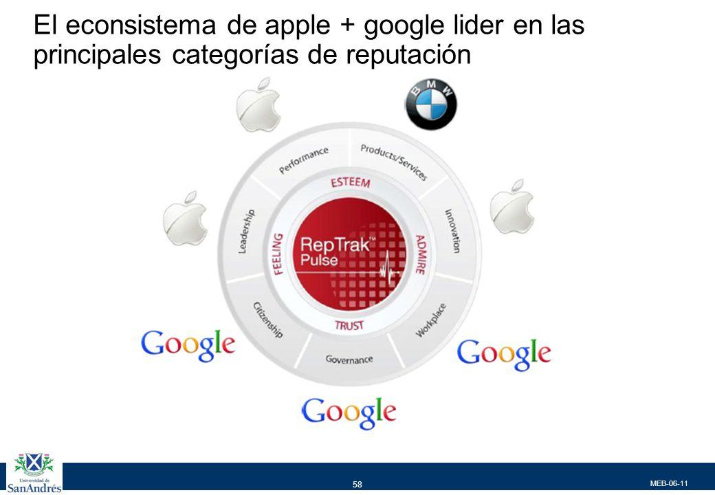 MEB-06-11 58 El econsistema de apple + google lider en las principales categorías de reputación