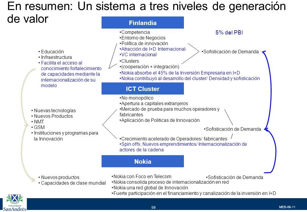 MEB-06-11 59 En resumen: Un sistema a tres niveles de generación de valor Educación Infraestructura Facilita el acceso al conocimiento fortalecimiento
