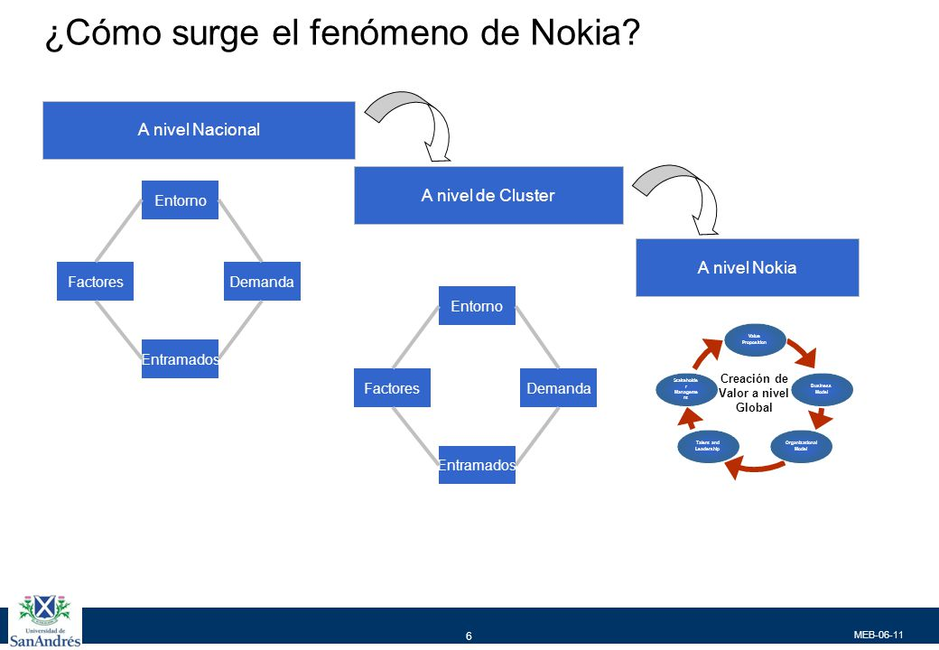 MEB-06-11 6 ¿Cómo surge el fenómeno de Nokia? Entorno Entramados DemandaFactores A nivel Nacional A nivel de Cluster A nivel Nokia Entorno Entramados