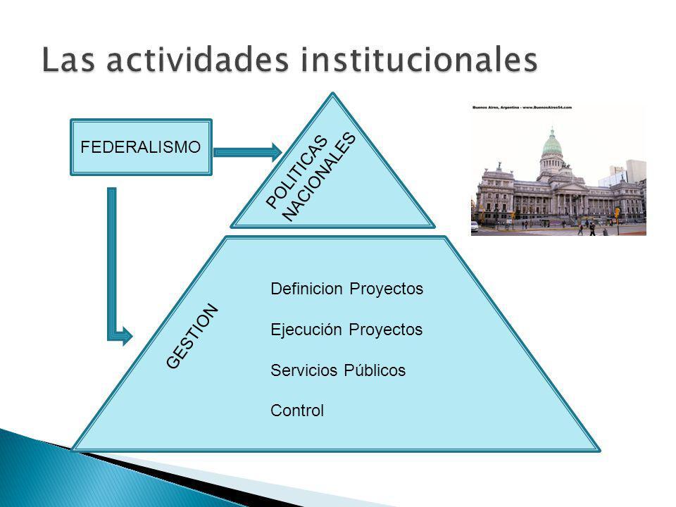 POLITICAS NACIONALES Definicion Proyectos Ejecución Proyectos Servicios Públicos Control GESTION FEDERALISMO