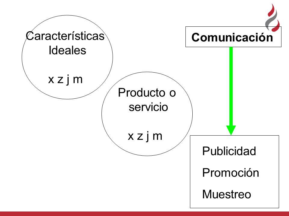 Características Ideales x z j m Producto o servicio x z j m Comunicación Publicidad Promoción Muestreo