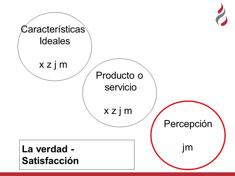 Características Ideales x z j m Producto o servicio x z j m La verdad - Satisfacción Percepción jm