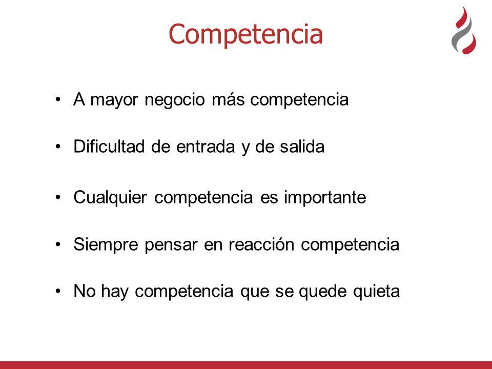 Competencia A mayor negocio más competencia Dificultad de entrada y de salida Cualquier competencia es importante Siempre pensar en reacción competenc