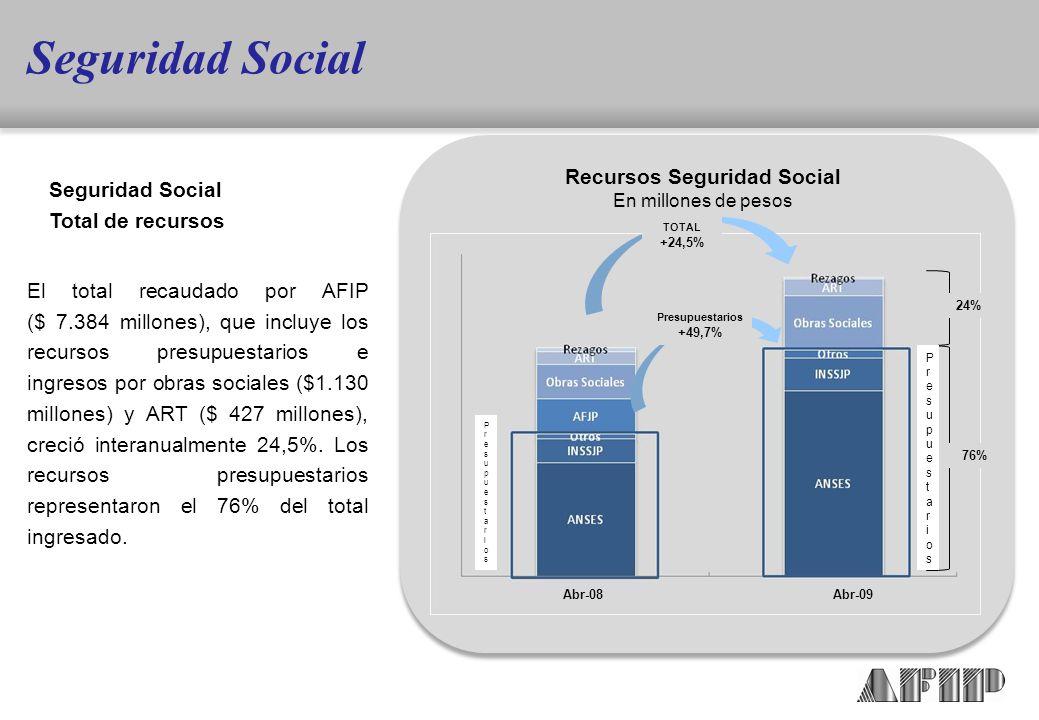 El total recaudado por AFIP ($ 7.384 millones), que incluye los recursos presupuestarios e ingresos por obras sociales ($1.130 millones) y ART ($ 427 millones), creció interanualmente 24,5%.