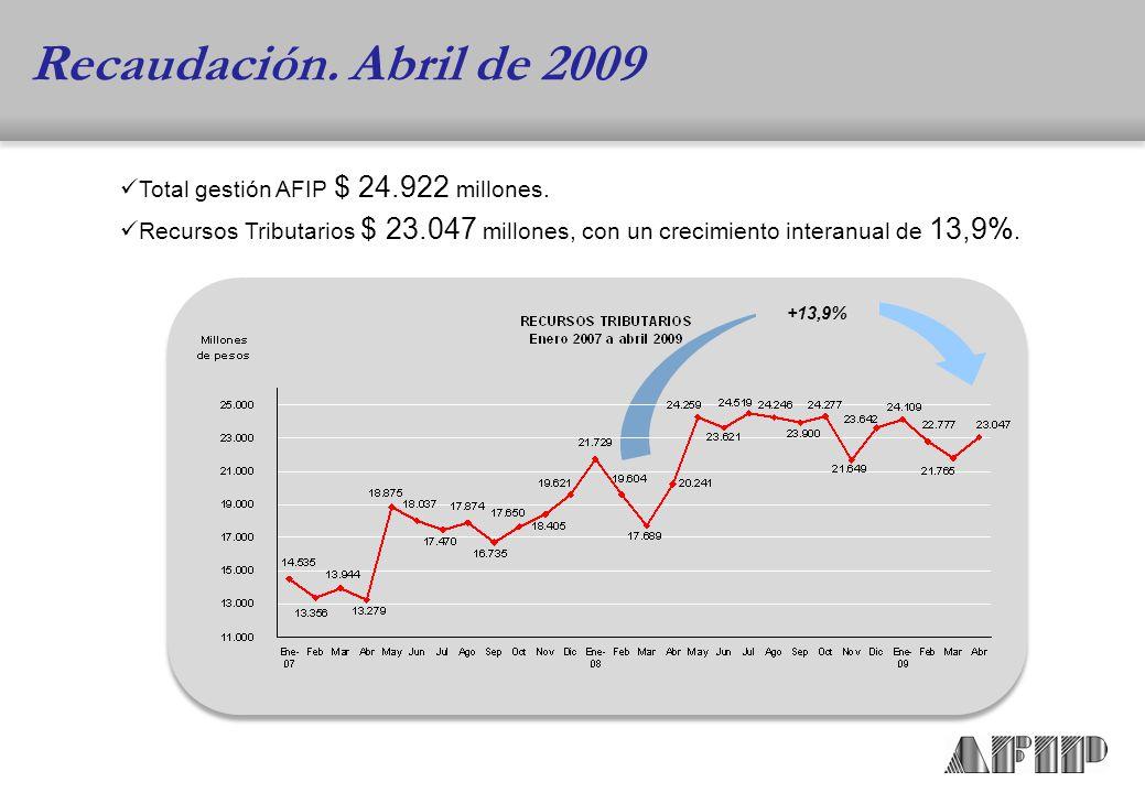 Total gestión AFIP $ 24.922 millones.