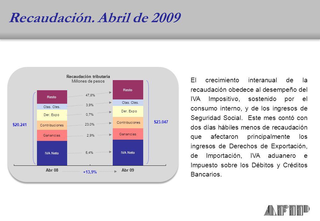 El crecimiento interanual de la recaudación obedece al desempeño del IVA Impositivo, sostenido por el consumo interno, y de los ingresos de Seguridad Social.