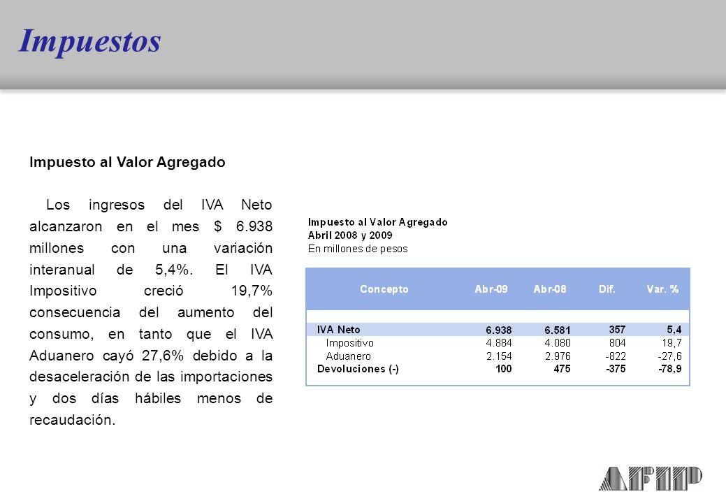 Impuesto al Valor Agregado Los ingresos del IVA Neto alcanzaron en el mes $ 6.938 millones con una variación interanual de 5,4%.