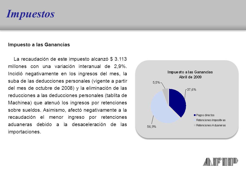 Impuesto a las Ganancias La recaudación de este impuesto alcanzó $ 3.113 millones con una variación interanual de 2,9%.