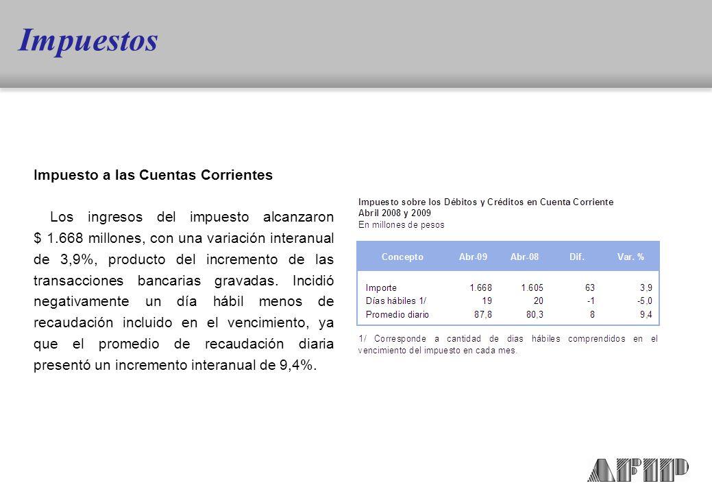 Impuesto a las Cuentas Corrientes Los ingresos del impuesto alcanzaron $ 1.668 millones, con una variación interanual de 3,9%, producto del incremento de las transacciones bancarias gravadas.