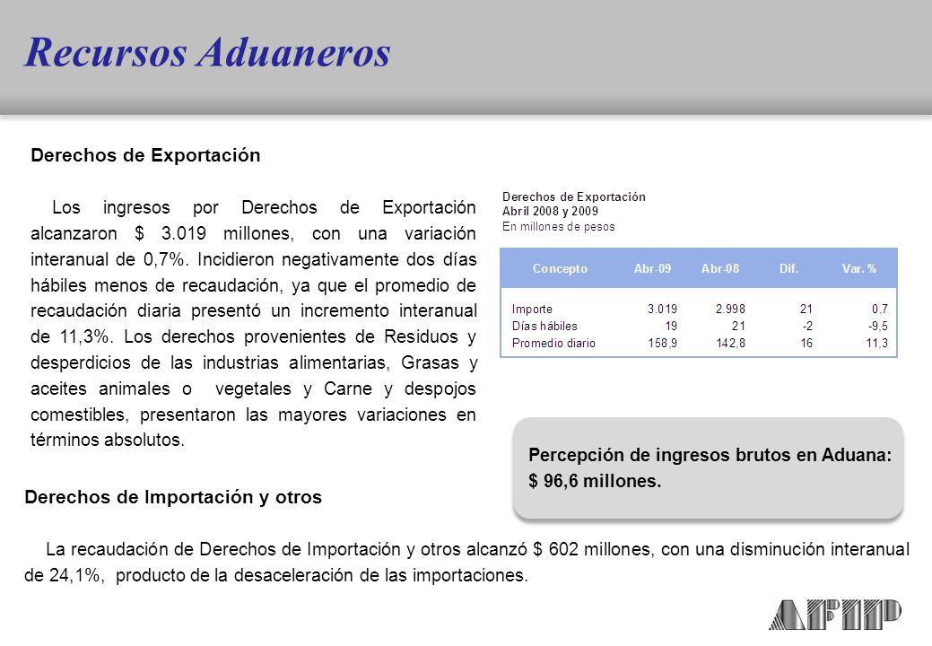 Derechos de Exportación Los ingresos por Derechos de Exportación alcanzaron $ 3.019 millones, con una variación interanual de 0,7%.