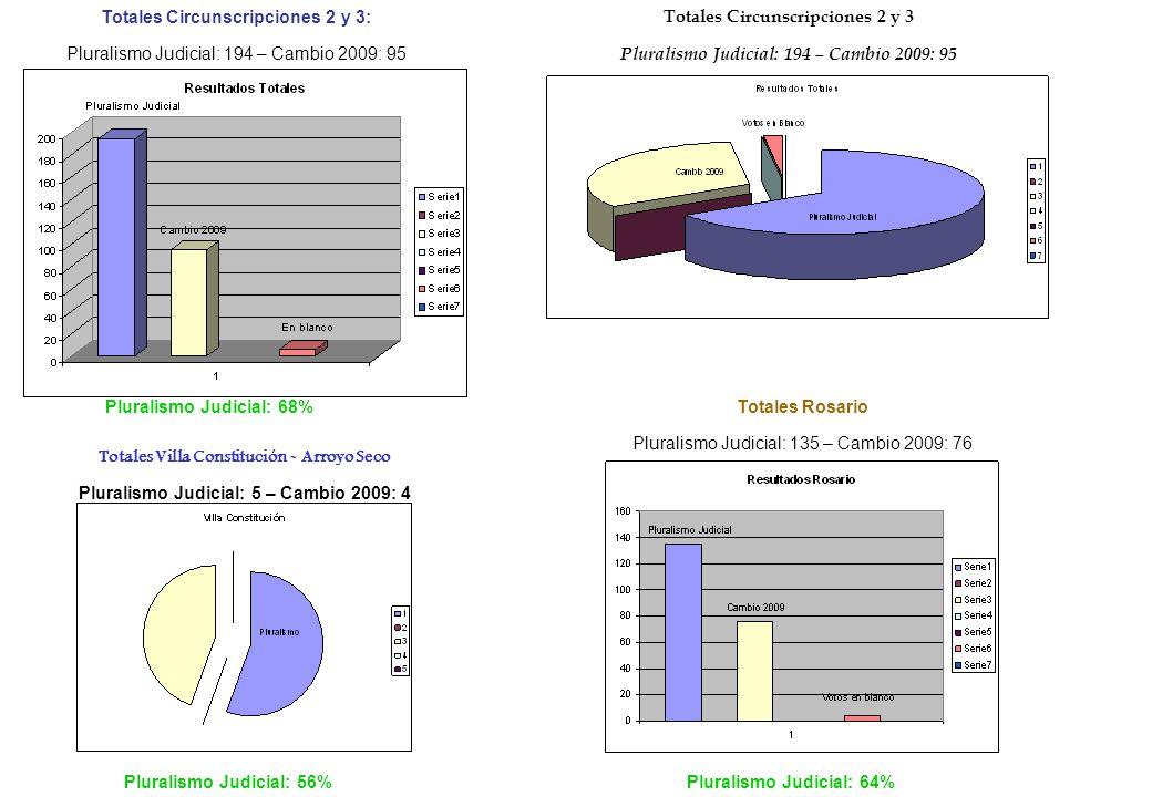 Totales Circunscripciones 2 y 3: Pluralismo Judicial: 194 – Cambio 2009: 95 Pluralismo Judicial: 68% Totales Circunscripciones 2 y 3 Pluralismo Judicial: 194 – Cambio 2009: 95 Totales Rosario Pluralismo Judicial: 135 – Cambio 2009: 76 Totales Villa Constitución - Arroyo Seco Pluralismo Judicial: 5 – Cambio 2009: 4 Pluralismo Judicial: 64%Pluralismo Judicial: 56%