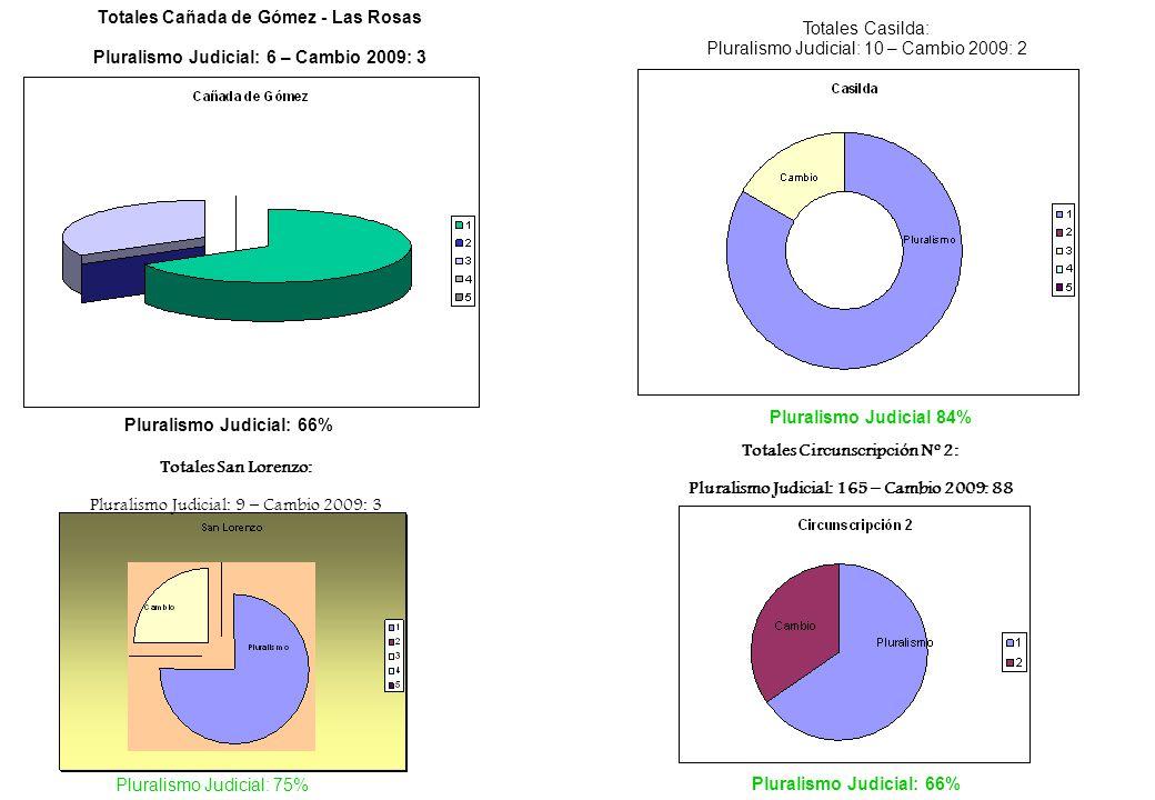 Totales Cañada de Gómez - Las Rosas Pluralismo Judicial: 6 – Cambio 2009: 3 Pluralismo Judicial: 66% Totales Casilda: Pluralismo Judicial: 10 – Cambio 2009: 2 Pluralismo Judicial 84% Totales San Lorenzo: Pluralismo Judicial: 9 – Cambio 2009: 3 Pluralismo Judicial: 75% Totales Circunscripción Nº 2: Pluralismo Judicial: 165 – Cambio 2009: 88 Pluralismo Judicial: 66%