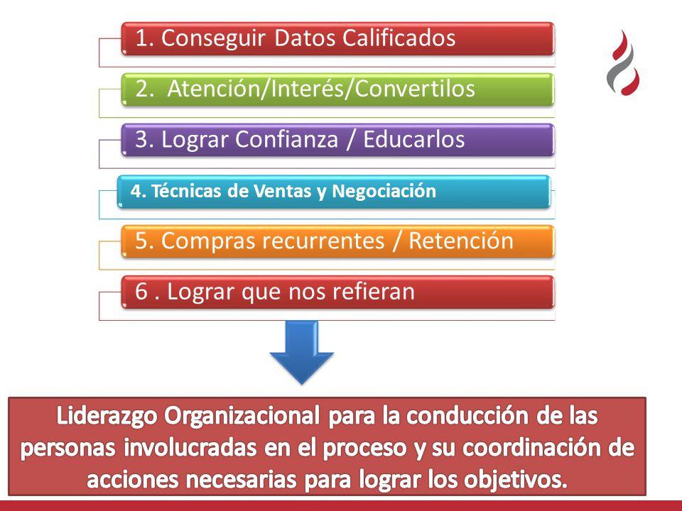1. Conseguir Datos Calificados2. Atención/Interés/Convertilos3.