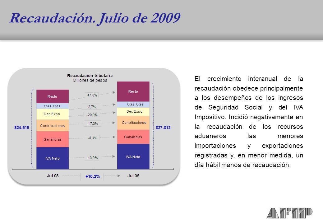El crecimiento interanual de la recaudación obedece principalmente a los desempeños de los ingresos de Seguridad Social y del IVA Impositivo.