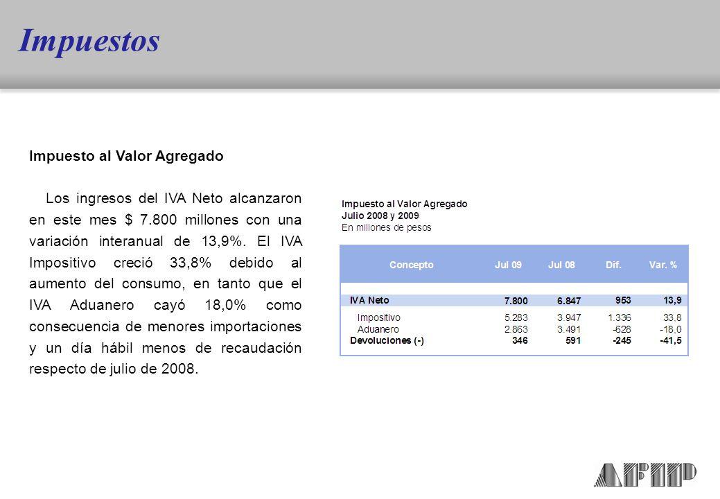 Impuesto al Valor Agregado Los ingresos del IVA Neto alcanzaron en este mes $ 7.800 millones con una variación interanual de 13,9%.
