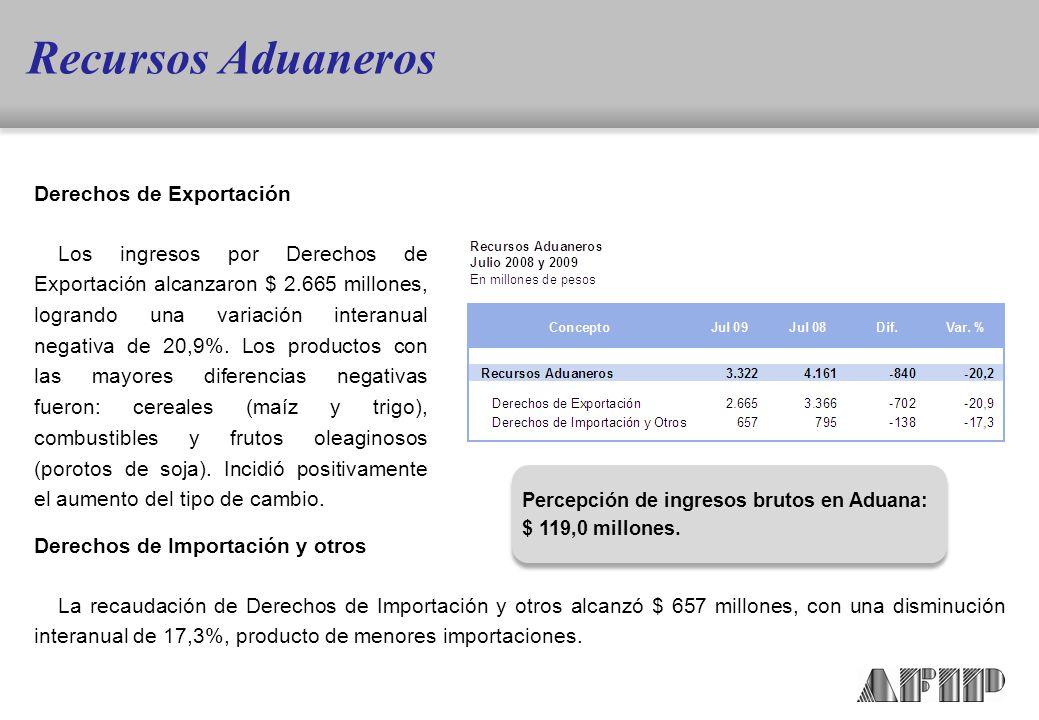 Derechos de Exportación Los ingresos por Derechos de Exportación alcanzaron $ 2.665 millones, logrando una variación interanual negativa de 20,9%.