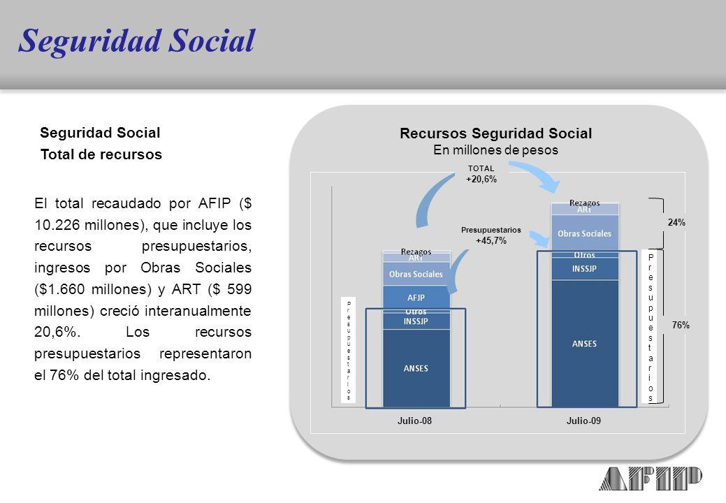 El total recaudado por AFIP ($ 10.226 millones), que incluye los recursos presupuestarios, ingresos por Obras Sociales ($1.660 millones) y ART ($ 599 millones) creció interanualmente 20,6%.