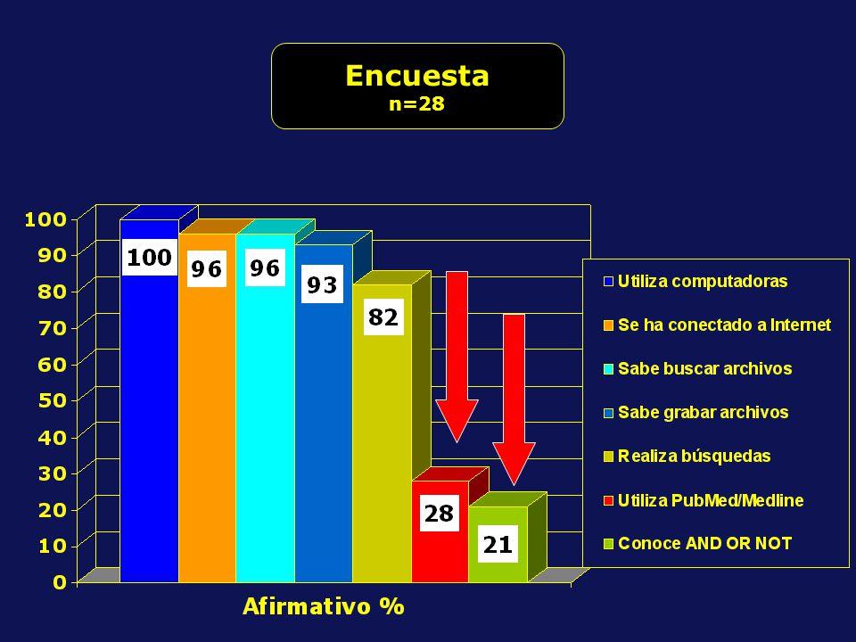 Encuesta n=28