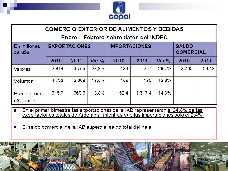 En el primer bimestre las exportaciones de la IAB representaron el 34,8% de las exportaciones totales de Argentina, mientras que las importaciones solo el 2,4%.