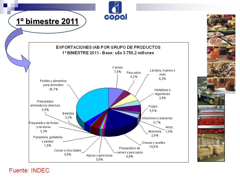 1º bimestre 2011 Fuente: INDEC