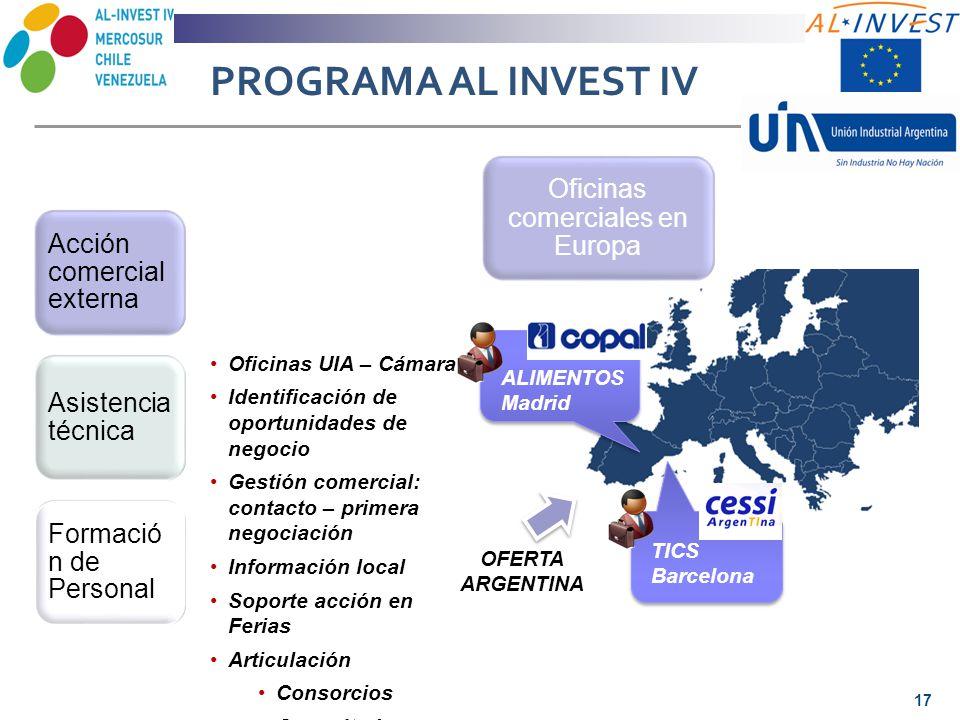 PROGRAMA AL INVEST IV Acción comercial externa Asistencia técnica Formació n de Personal Oficinas comerciales en Europa Oficinas UIA – Cámara Identifi