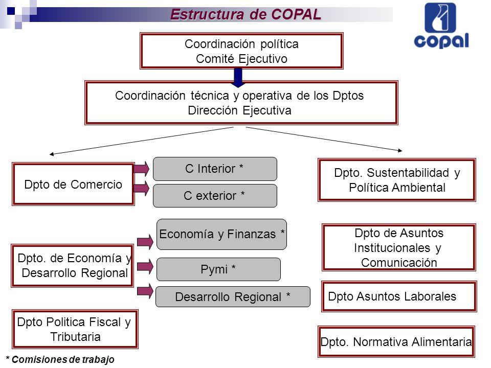 Coordinación técnica y operativa de los Dptos Dirección Ejecutiva Dpto Politica Fiscal y Tributaria Dpto de Comercio Coordinación política Comité Ejec