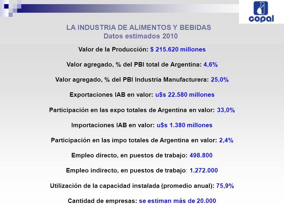 LA INDUSTRIA DE ALIMENTOS Y BEBIDAS EN CIFRAS Fuente: COPAL e INDEC CONCEPTO2009 vs 20082010 vs 2009Ene-Feb 2011 vs Ene-Feb 2010 Producción (índice físico)2,3%4,9%14,9% Exportaciones IAB en valor11,8%1,3%28,9% Exportaciones IAB en volumen2,2%18,5% Exportaciones totales de Argentina en valor 20,4%23,0%27,3% Importaciones IAB en valor19,1%35,9%28,7% Importaciones IAB en volumen22,1%12,6% Importaciones totales de Argentina en valor 33,0%45,5%45,3%
