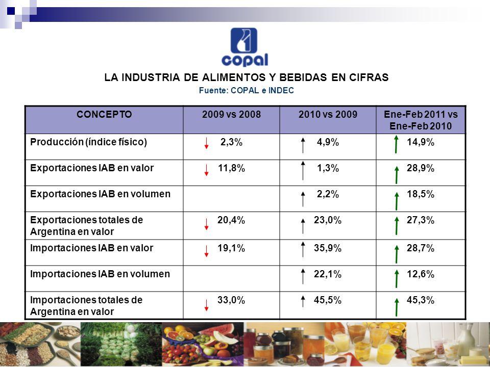 LA INDUSTRIA DE ALIMENTOS Y BEBIDAS EN CIFRAS Fuente: COPAL e INDEC CONCEPTO2009 vs 20082010 vs 2009Ene-Feb 2011 vs Ene-Feb 2010 Producción (índice fí