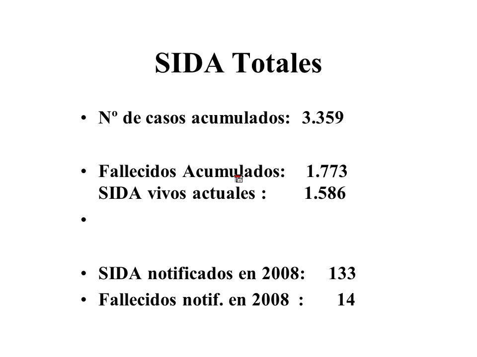 SIDA Totales Nº de casos acumulados: 3.359 Fallecidos Acumulados: 1.773 SIDA vivos actuales : 1.586 SIDA notificados en 2008: 133 Fallecidos notif.