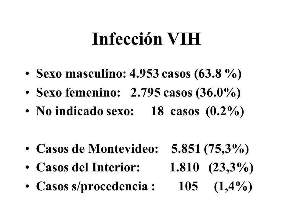 Infección VIH Sexo masculino: 4.953 casos (63.8 %) Sexo femenino: 2.795 casos (36.0%) No indicado sexo: 18 casos (0.2%) Casos de Montevideo: 5.851 (75,3%) Casos del Interior: 1.810 (23,3%) Casos s/procedencia : 105 (1,4%)